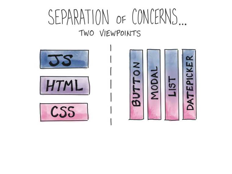 Separation of concerns by file type or component purpose