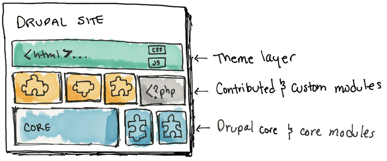 Illustration showing layers of Drupal, bottom is core and core modules, middle is contributed and custom modules, top is theme layer.